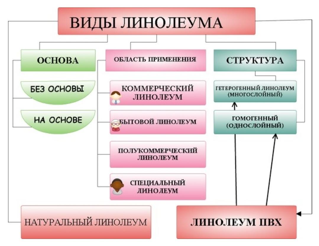 виды линнолеума таблица
