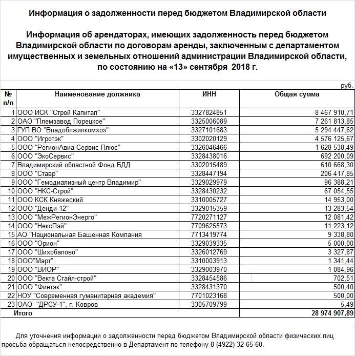 департамент имущественных и земельных отношений вакансии