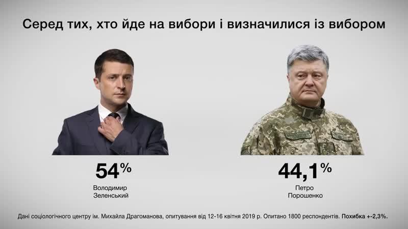 Свіжі рейтинги кандидатів у президенти!