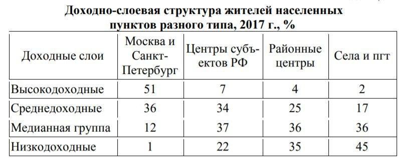 Коротко о разнице в уровне жизни в Москве и регионах...
