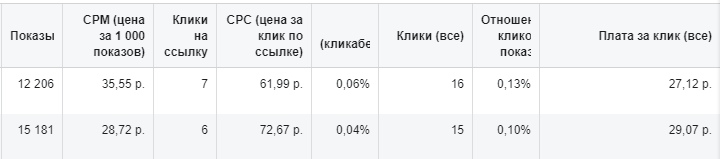 стат рекламного ads manager facebook