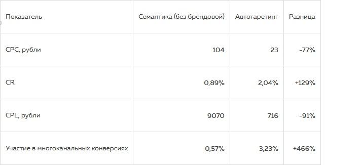Как можно увеличить число лидов благодаря автотаргетингу в Яндекс.Директе, изображение №4