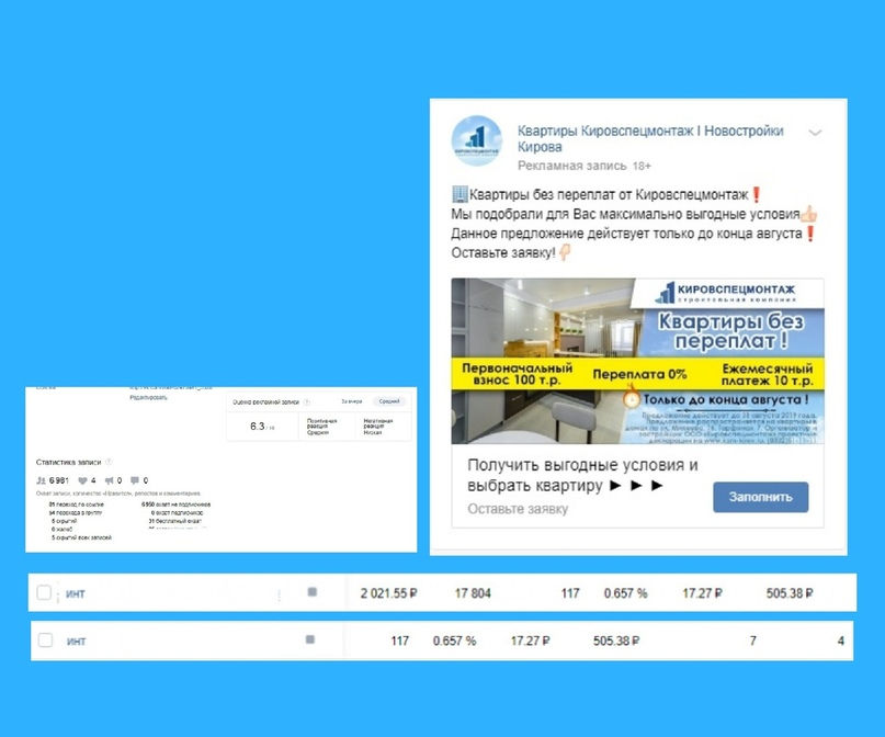 Кейс: 29 заявок по 837 рублей на покупку квартир от застройщика в Кирове за 2 месяца, изображение №7