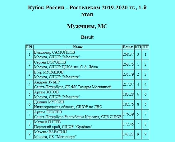 Кубок России (все этапы и финал) 2019-2020 - Страница 2 Pvvo-K6zPMs