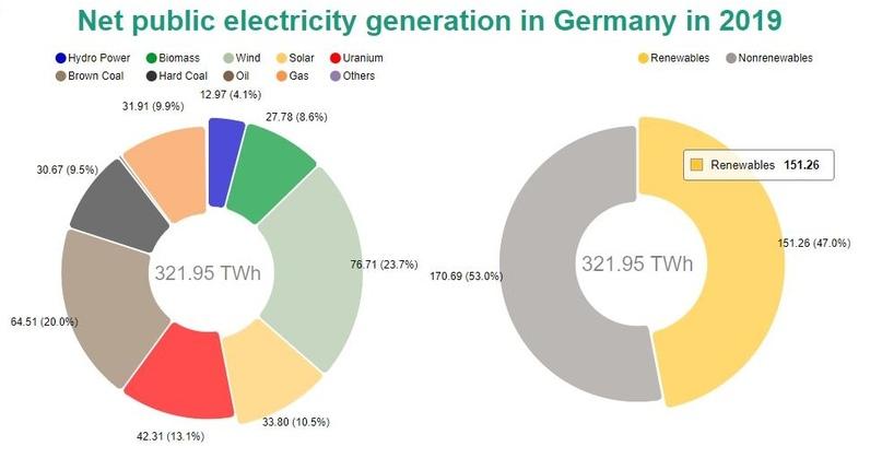 Выработка электроэнергии в Германии в 2019 году (с сайта Фраунховер-институт)