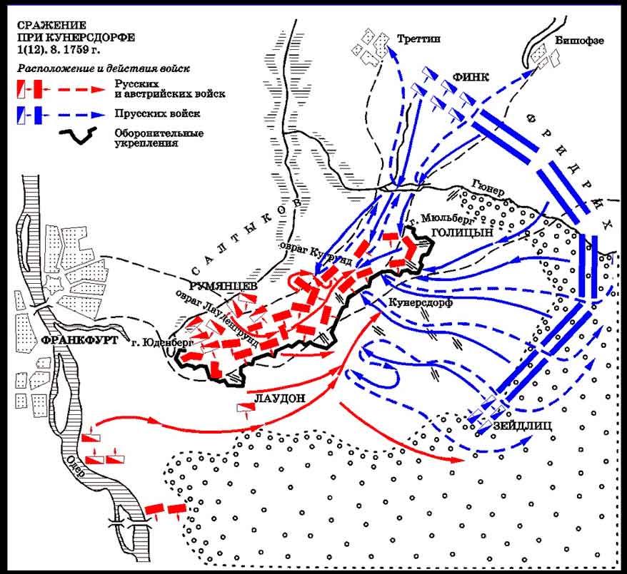 Схема битвы при Кунерсдорфе