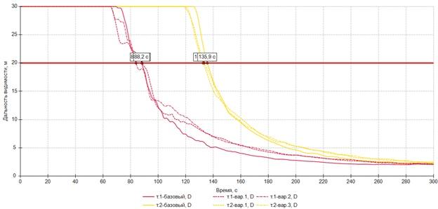 Влияние «ступенчатости» графика мощности на время блокирования, изображение №5