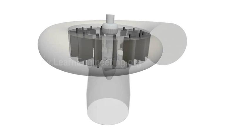 Comparison of Pelton, Francis Kaplan Turbine