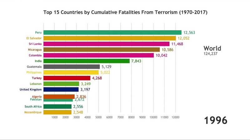 Top 15 Countries by Cumulative Fatalities from Terrorist Attacks (1970-2017)