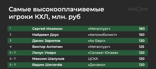 """О заработках хоккеистов КХЛ, в том числе """"Автомобилиста"""""""