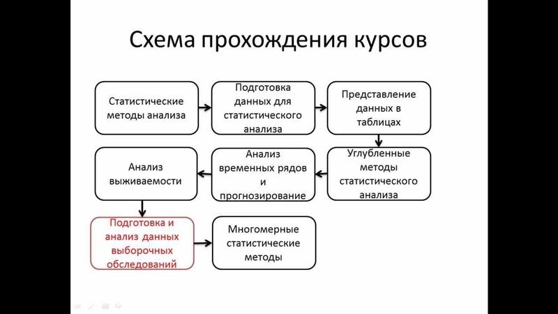 Курсы IBM SPSS Часть 5