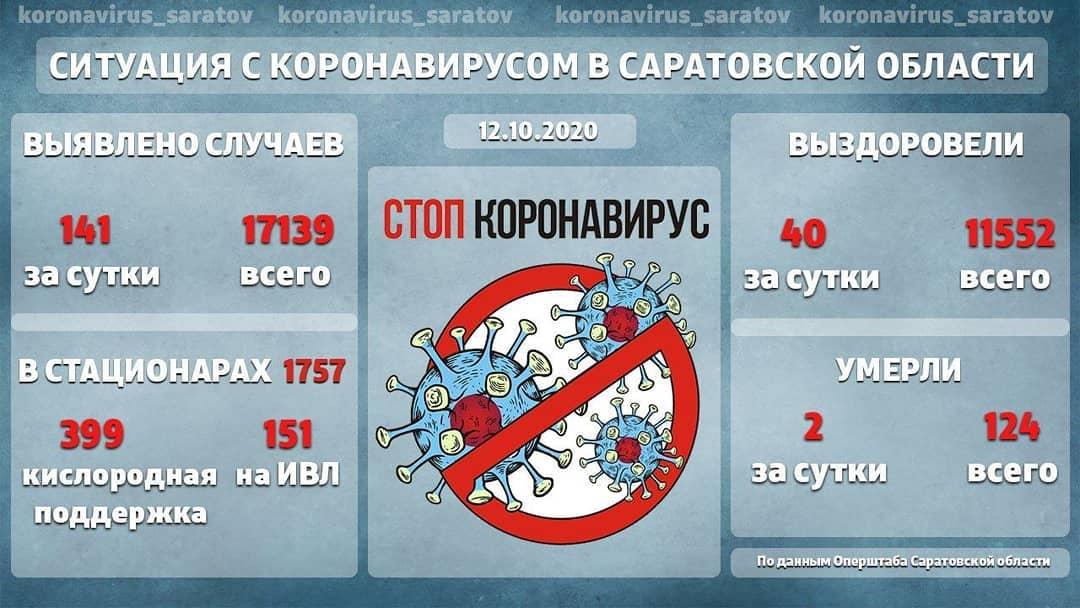 По словам Станислава Шувалова, на данный момент в лечебных учреждениях региона развёрнуто 3 247 коек для тяжёлых пациентов c COVIID-19