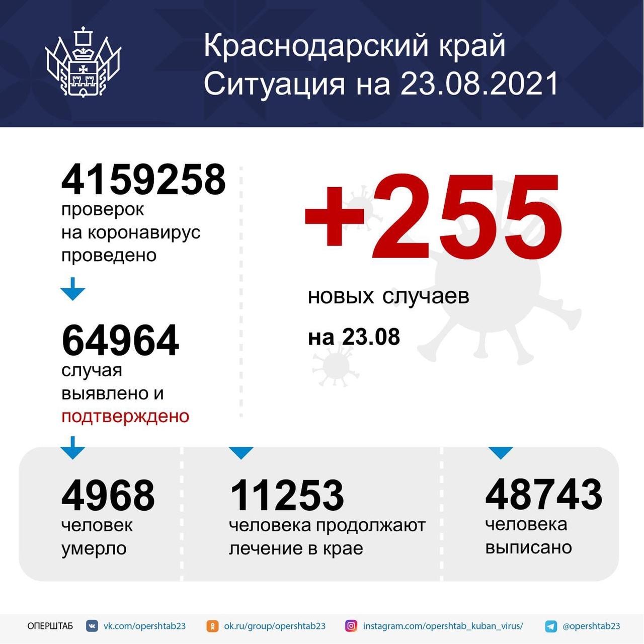 За последние сутки в крае подтвердили 255 новых...