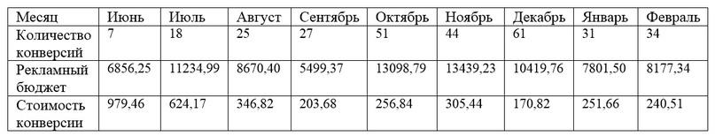 Cтатистика в Яндекс Директ за период проведения рекламной кампании. Средняя стоимость конверсии с сайта составила – 375,49 руб. За 9 месяцев было получено 298 целевых действий.