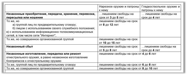 Без повторных поправок к закону «Об оружии» не обойтись!, изображение №5
