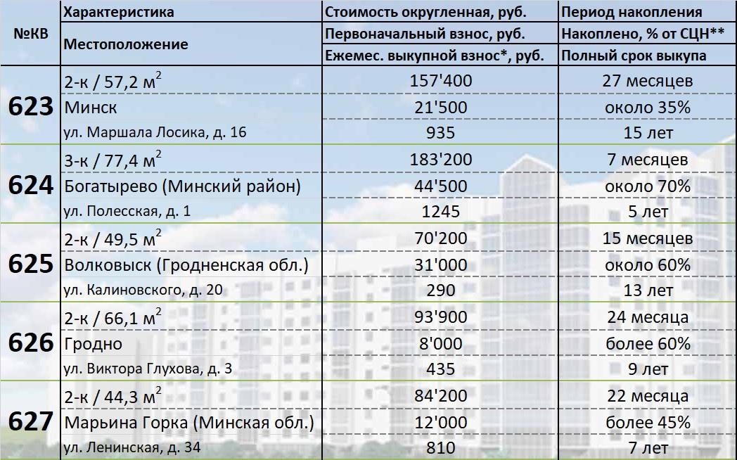 623-627 квартиры в рассрочку. Подробности покупки