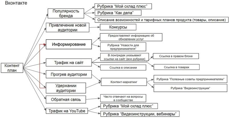 """Кейс """"Анализ конкурентов без воды"""", изображение №27"""
