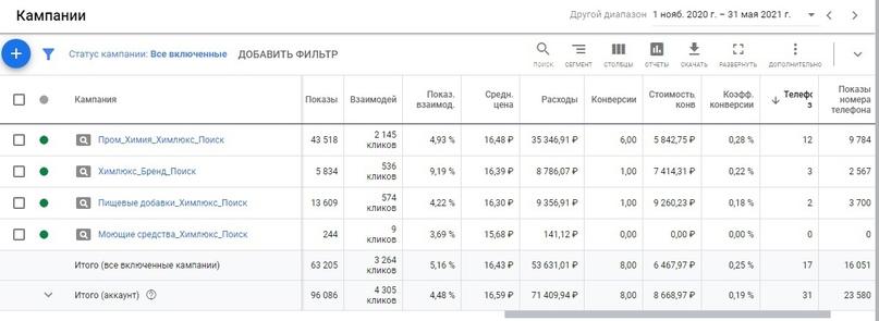 Кейс по продвижению предприятия по продаже промышленной и сельскохозяйственной химии (Яндекс.Директ и AdsGoogle), изображение №11