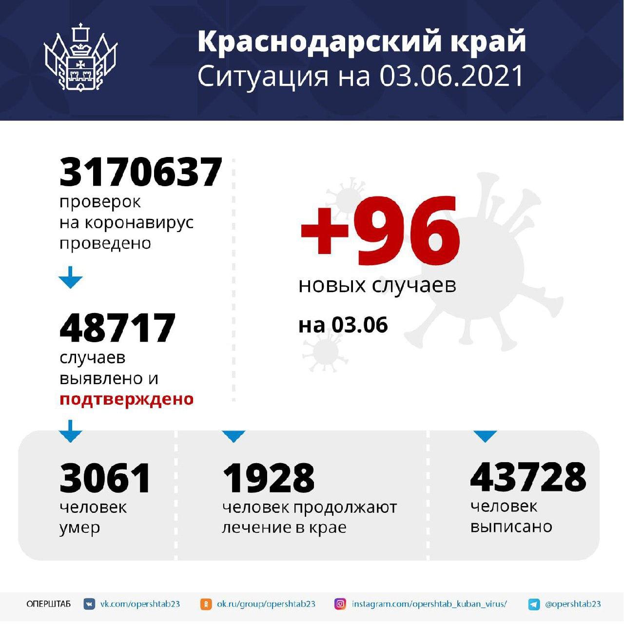 На Кубани за сутки подтвердили 96 новых случаев...