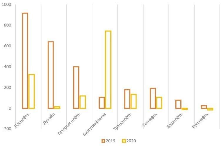 Обзор итогов 2020 года российского нефтяного сектора, изображение №14