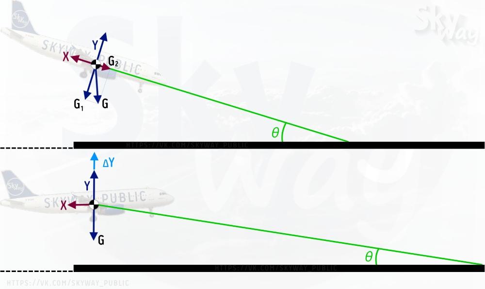 Посадка самолета и силы действующие на самолет при посадкке