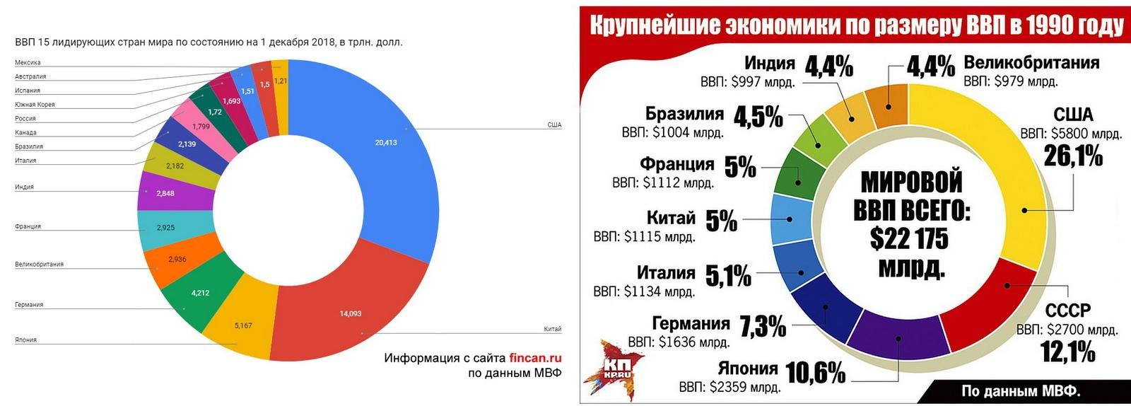 Сравнение экономик России и СССР