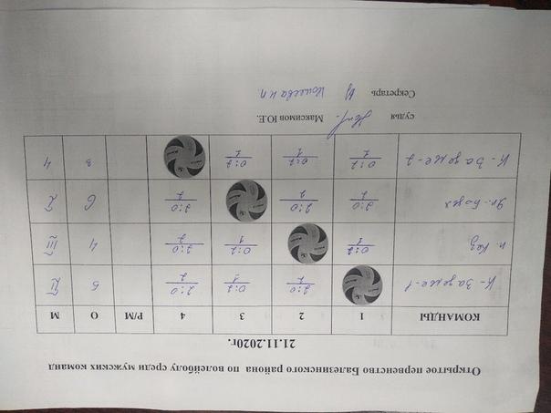 Сегодня, 21 ноября, прошло открытое первенство Балезинского
