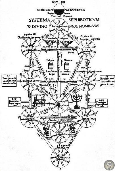 АТАНАСИУС (АФАНАСИЙ) КИРХЕР И ЕГО ВСЕНАУКА. Кирхер владел искусством налаживать связи между, казалось бы, совершенно разными вещами и понятиями. «Omnia in omnibus», что переводится как «всё во